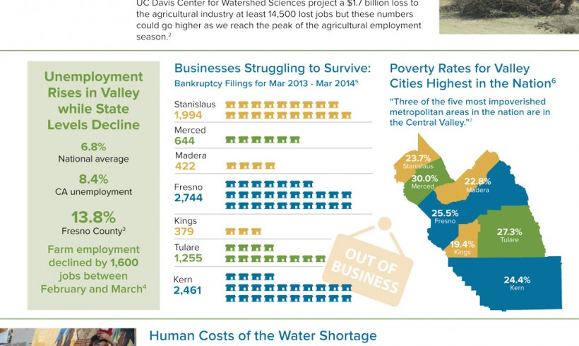 May 22, 2014 Drought Fact Sheet