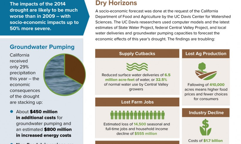 June 12, 2014 Drought Fact Sheet