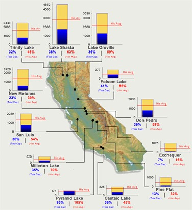 Reservoir Levels Map