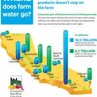 Water that grows farm products doesn't stay on the farm