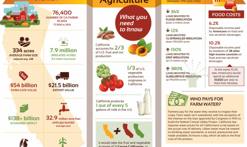 California Agriculture Fact Sheet