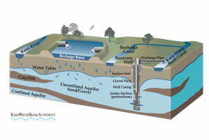 Kern Water Bank formed after the Monterey Agreement, depiction, cutaway